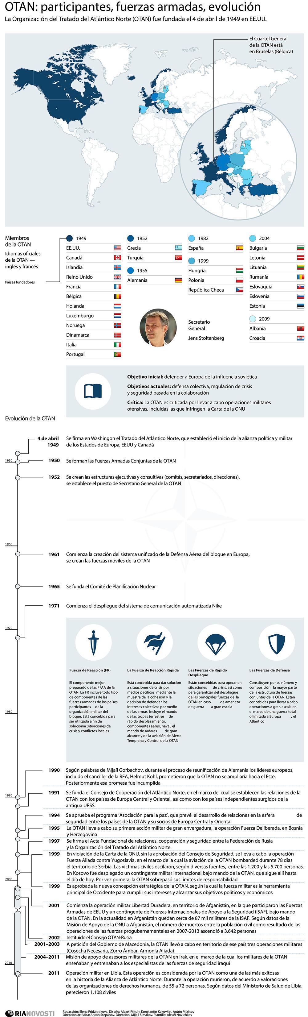 OTAN: participantes, fuerzas, evolución