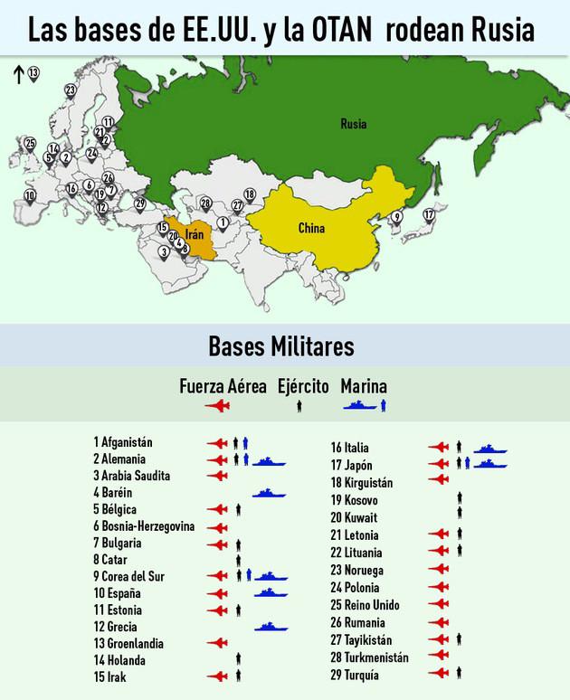 Las bases de la OTAN rodean Rusia
