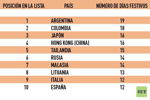 Países con el número máximo de días festivos