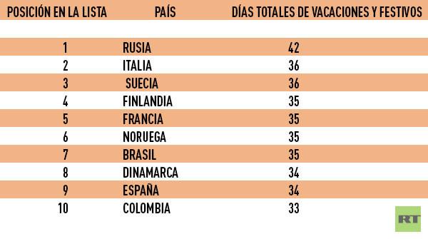 'Top' diez de los países con las vacaciones más largas