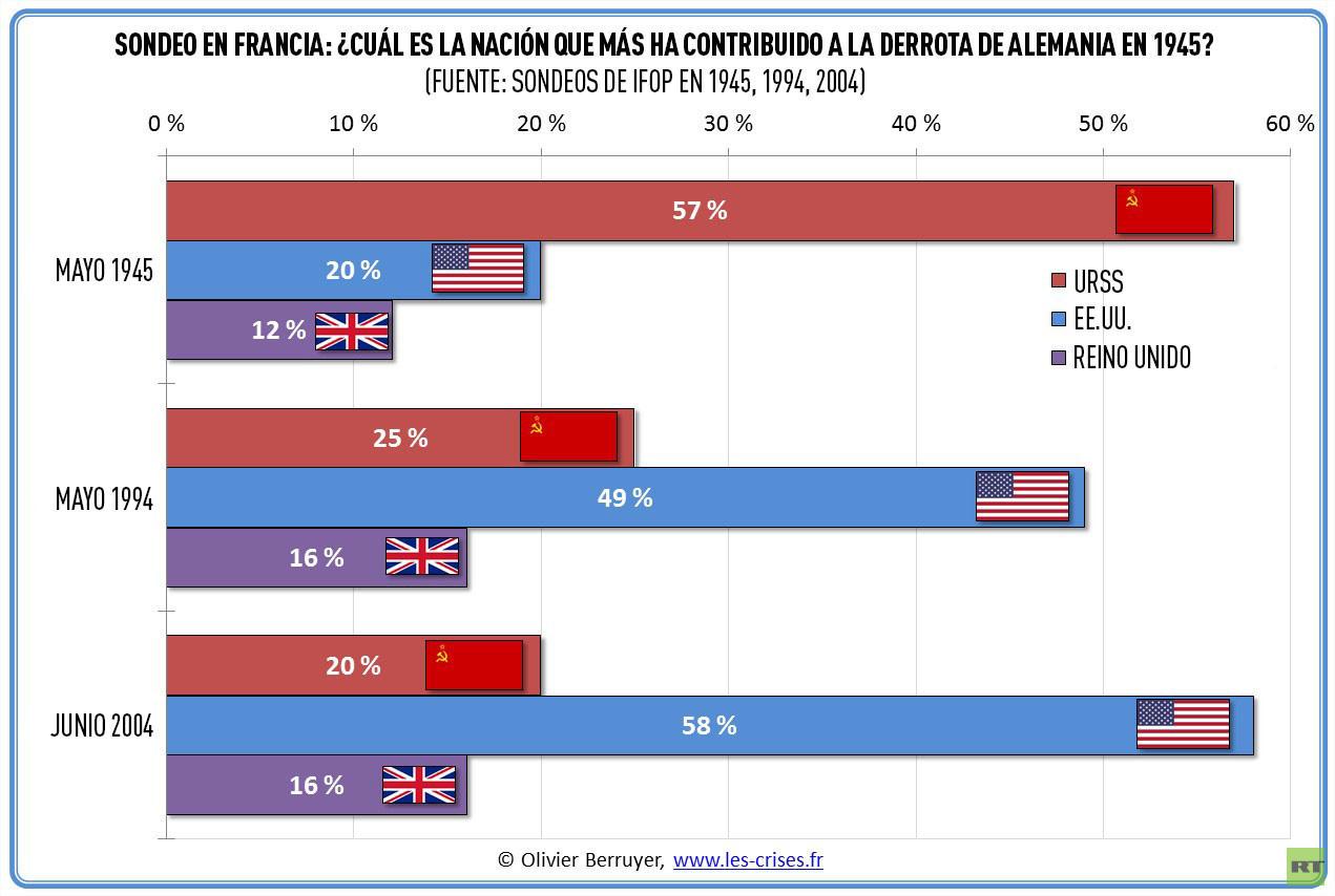 Historia pervertida: los europeos creen que EE.UU. liberó ...