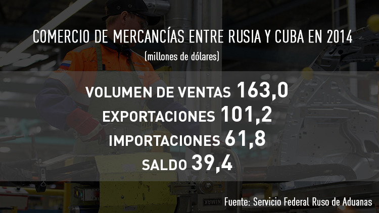 Comercio de mercancías entre Rusia y Cuba en 2014