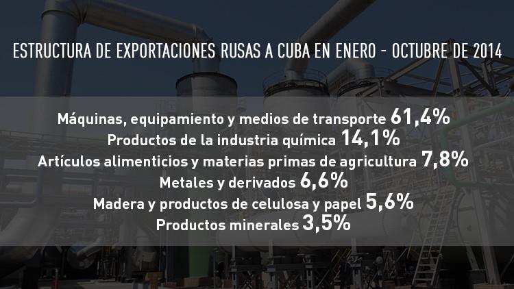 Estructura de exportaciones rusas a Cuba en enero - octubre de 2014