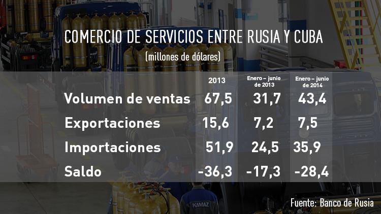 Comercio de servicios entre Rusia y Cuba