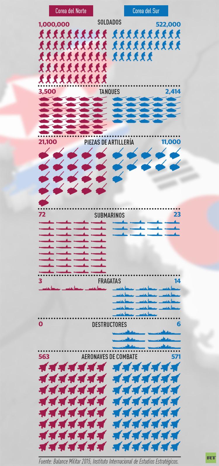 Infografia Corea del Norte Corea del Su