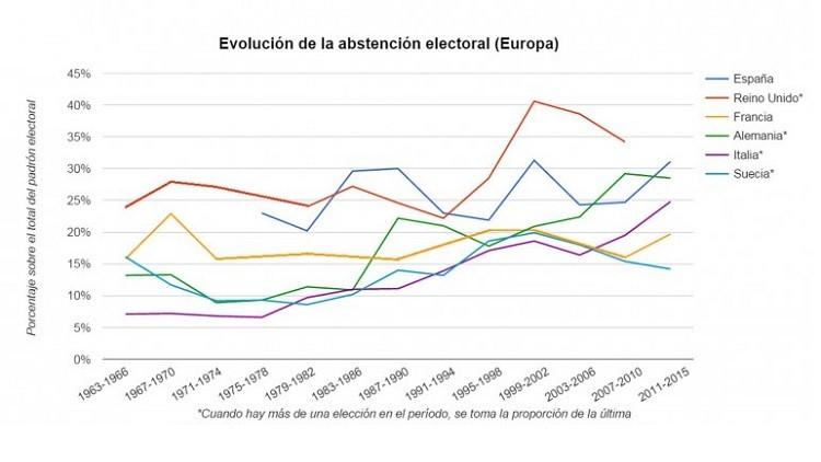 Abstención electoral en Europa