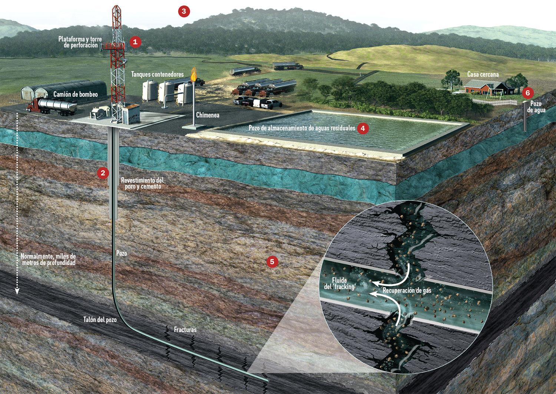 Recuperación de gas_infografia