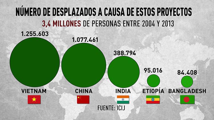 Las contradicciones de la ayuda al desarrollo del Banco Mundial: perjuicio a los más necesitados