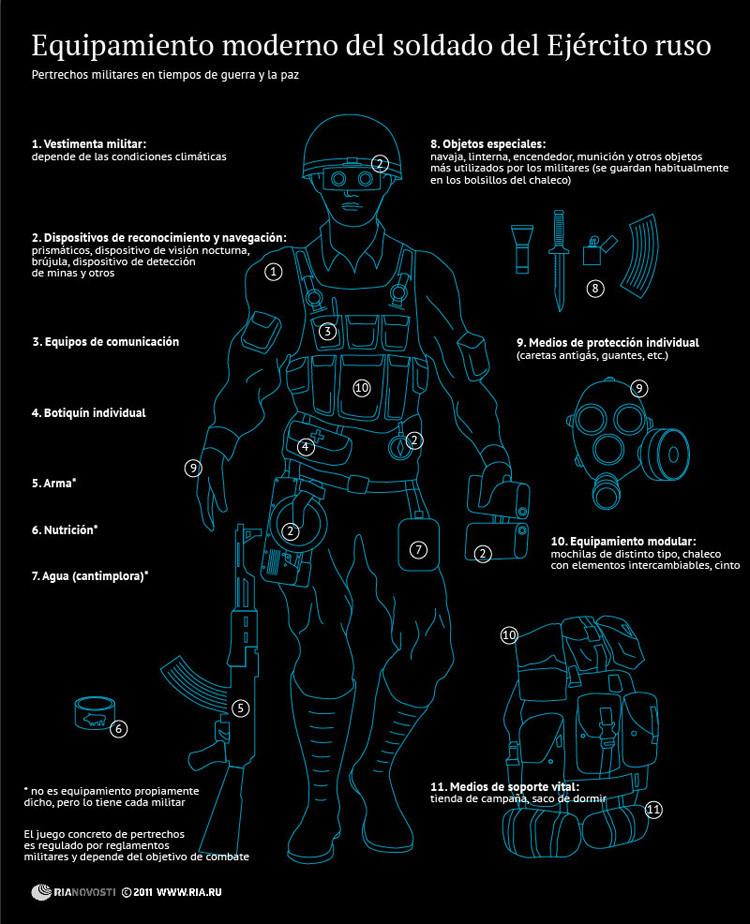 El Ejército ruso recibe el equipamiento del 'soldado del futuro'