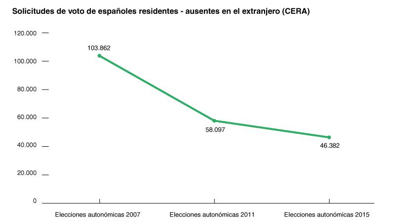 Comicios en espa a por qu los espa oles residentes en el for Oficina del censo electoral madrid