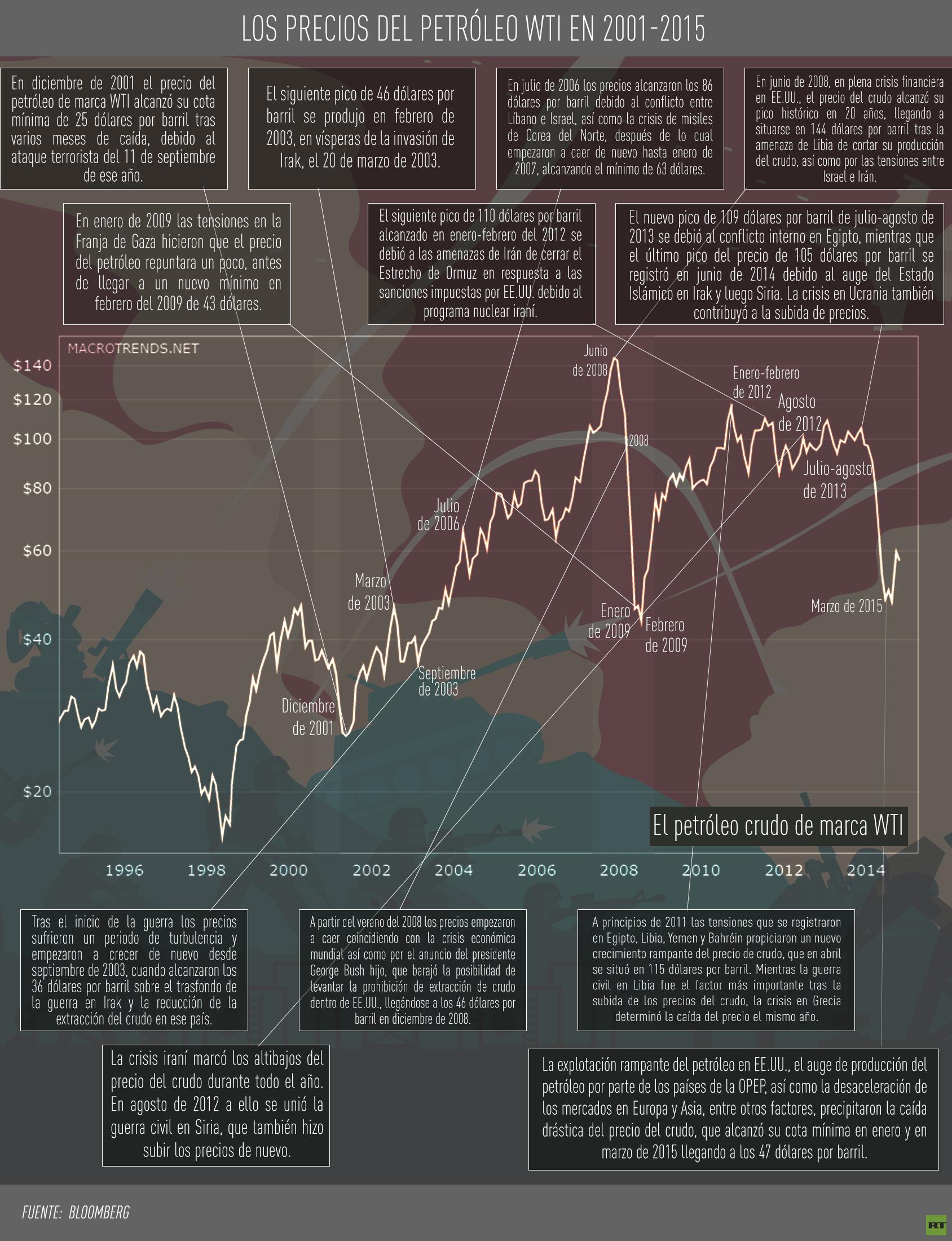 Infografía: La evolución del precio del petróleo y los conflictos en el mundo