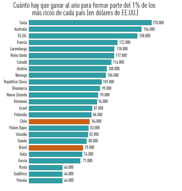 Infografía: ¿Cuánto tendría que ganar para ingresar en el 1% de los más ricos de su país?