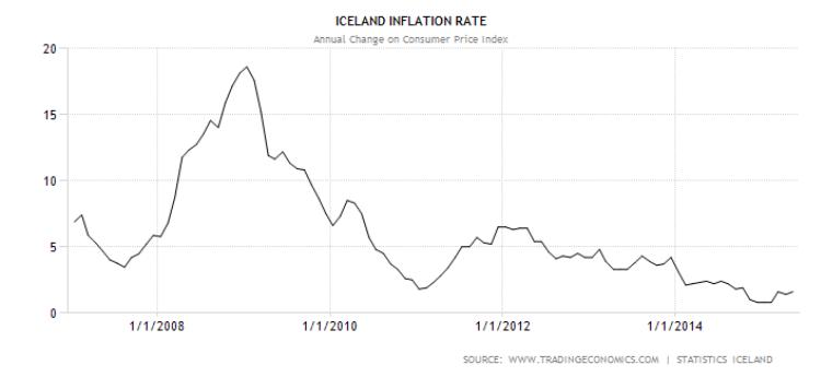 En 2009 la inflación en Islandia llegó al 18%