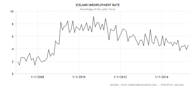 El desempleo en Islandia entre 2007 y 2015