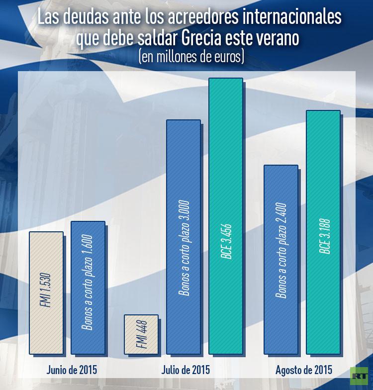 Equilibrismo de Grecia al borde del abismo: Tsipras y Putin se ven en un momento clave