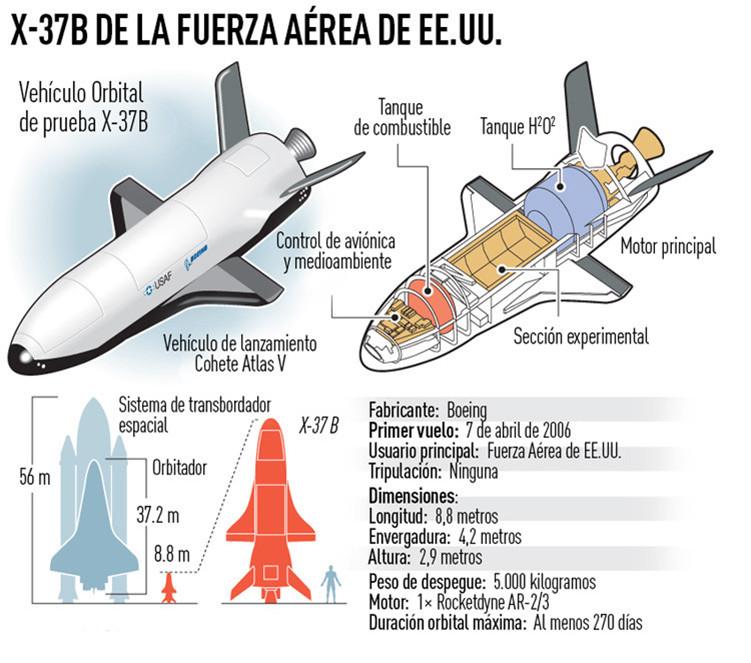 El avión espacial secreto X-37B de la Fuerza Aérea de EE.UU.
