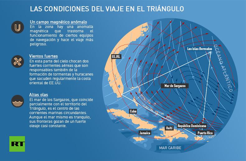 Desaparecidos en el Triángulo de las Bermudas: Entre el mito y la ...