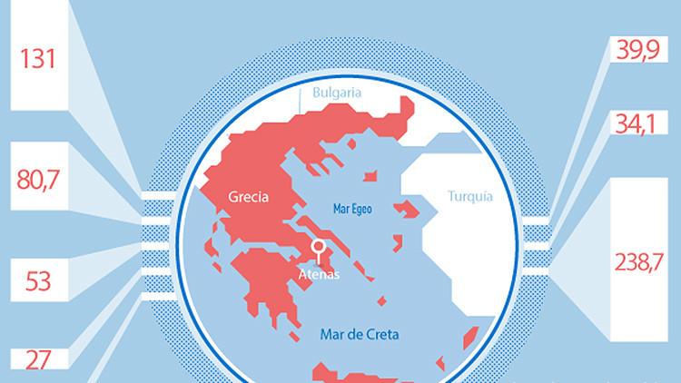 Infografía: ¿Cuánto y a quién debe pagar Grecia para deshacerse de su deuda?