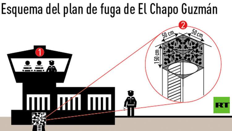 Infografía: El increíble plan de fuga de 'El Chapo' Guzmán de la cárcel más segura de México