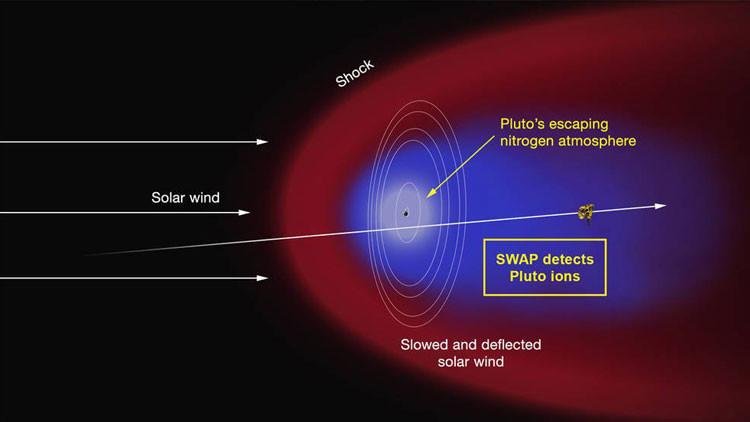 Plutón trae cola, además de corazón
