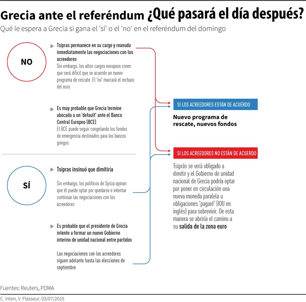 Qué pasará después del referéndum?