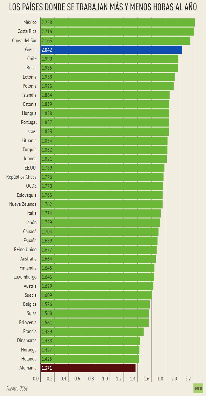 Los países donde se trabajan más y menos horas al año