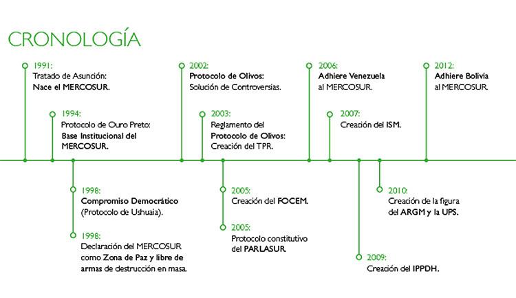 Mercado Común del Sur (Mercosur)
