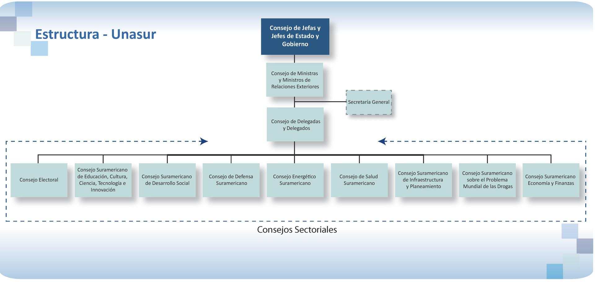 Estructura de Unasur