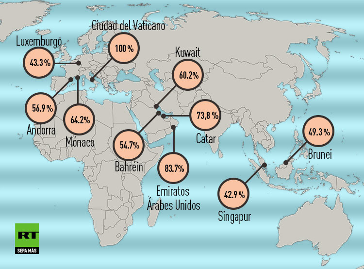 Los países del mundo con mayor porcentaje de inmigrantes