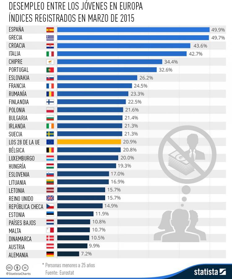 Desempleo entre los jóvenes en los países de la UE