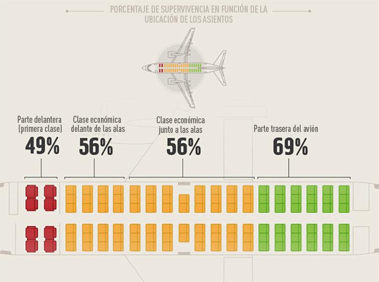 infografia avion