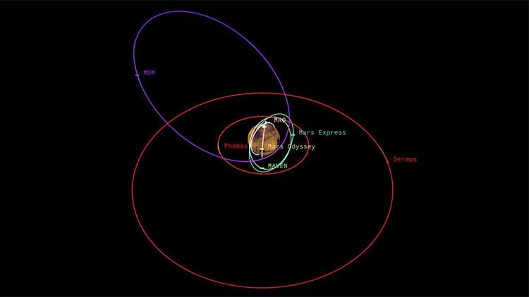 """Cómo la NASA evita """"atascos"""" en Marte"""