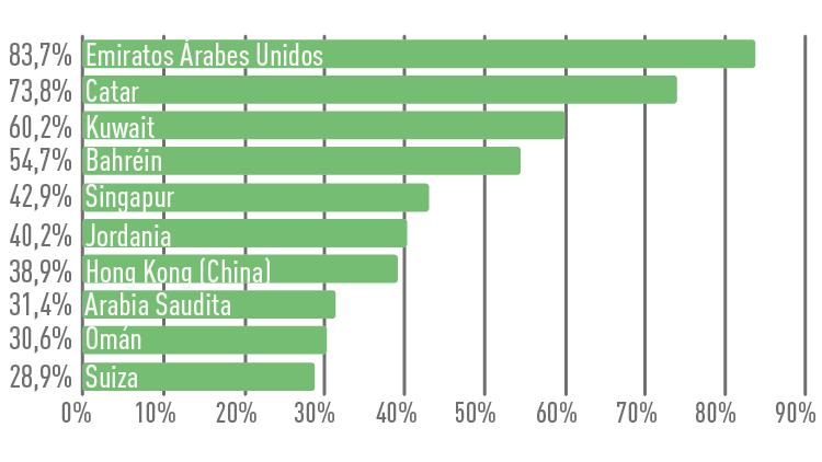 Los diez pa ses del mundo con mayor porcentaje de for Equipo mayor y menos de la cocina pdf