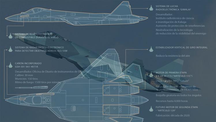 Infografía: Todos los detalles sobre el nuevo caza ruso de quinta generación PAK FA T-50