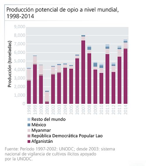 Producción potencial de opio a nivel mundial,1998-2014