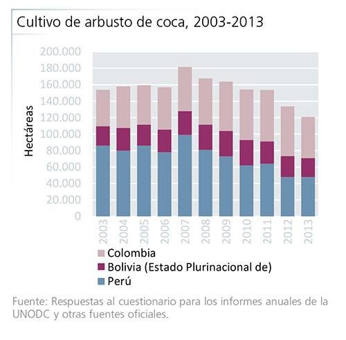 Cultivo de arbusto de coca, 2003-2013