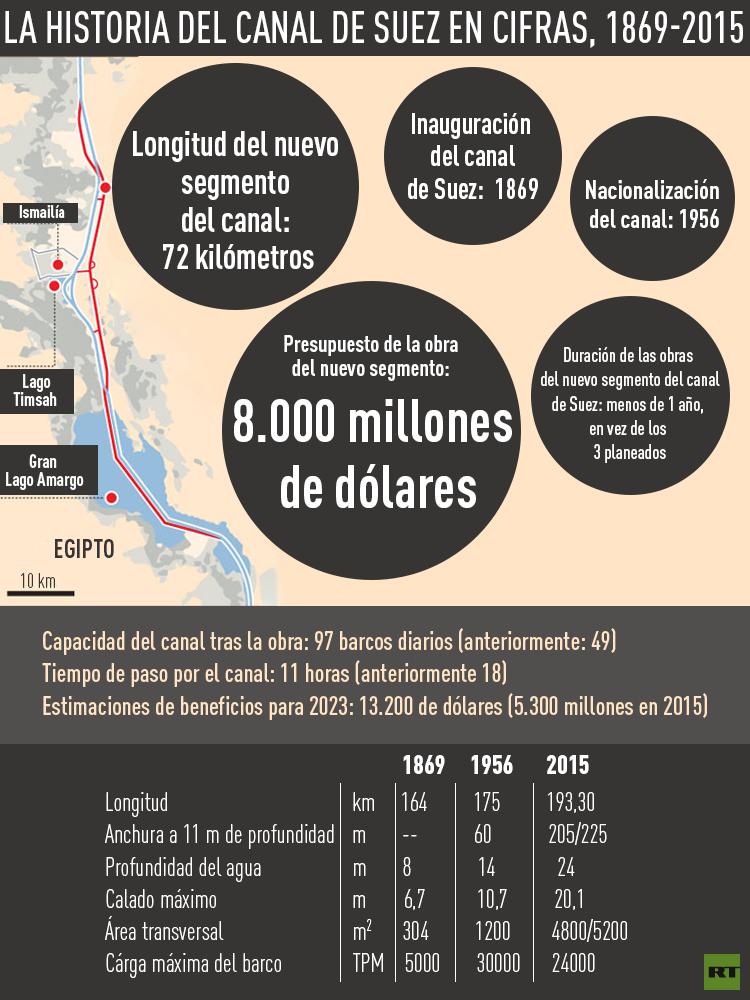 La historia del Canal de Suez en cifras, 1869-2015