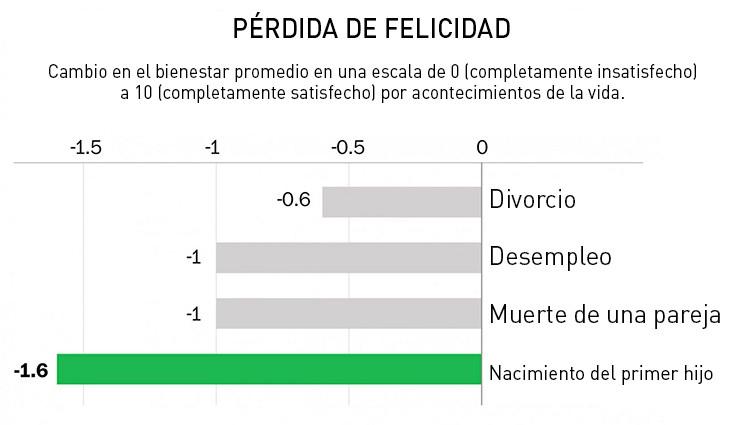 Estudio: La paternidad es peor que el divorcio, el desempleo e incluso una muerte