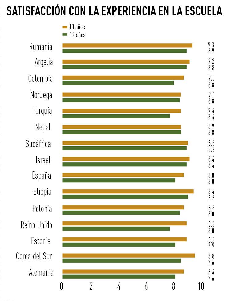 Infografía: ¿En qué países viven los niños que están más contentos con la escuela?