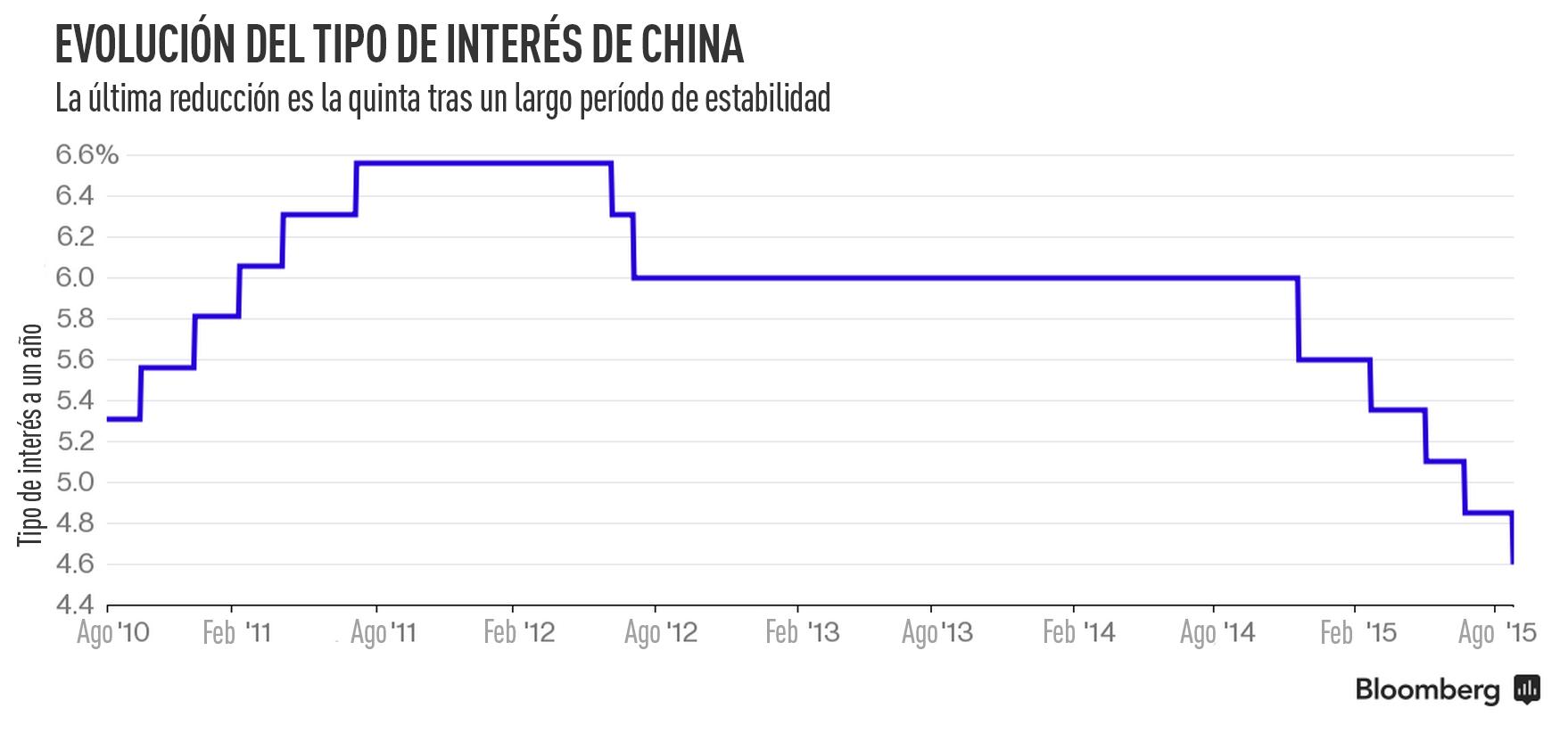 El tipo de interés de China