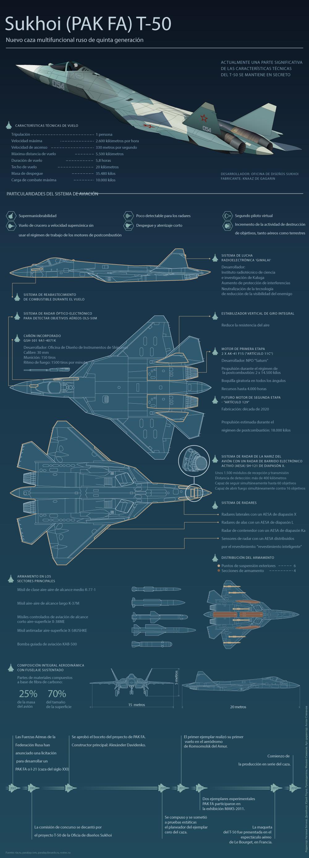 Rusia creará 12 nuevos misiles guiados para el caza furtivo T-50