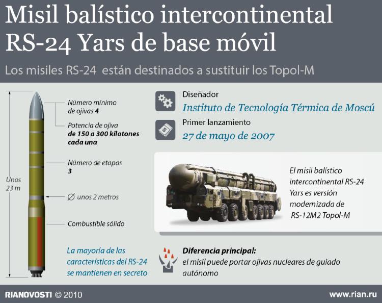 Yars: Misil balístico intercontinental ruso con garantía de alcanzar su objetivo