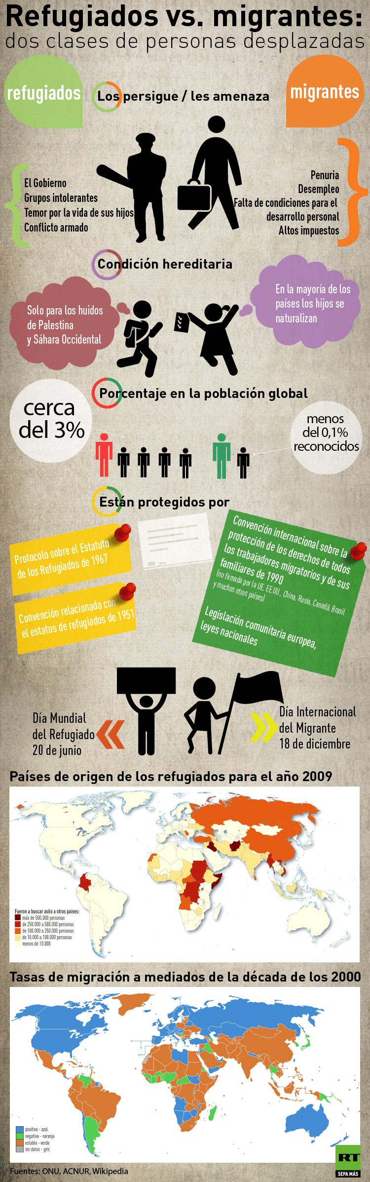 Refugiados vs. migrantes (infografía)