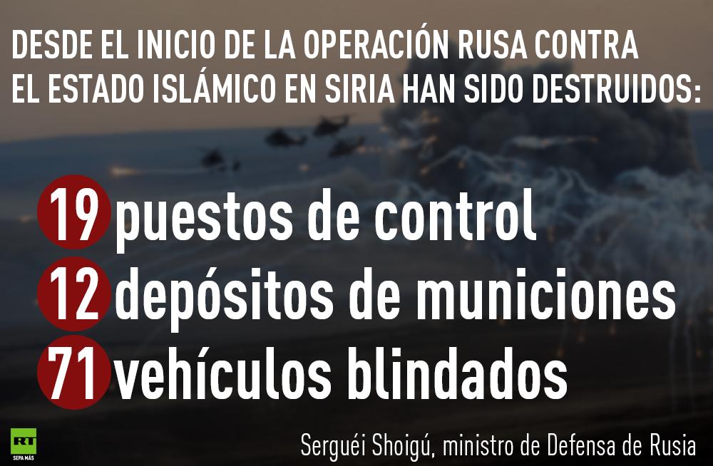 Los resultados del operativo antirerrorista de Rusia en Siria