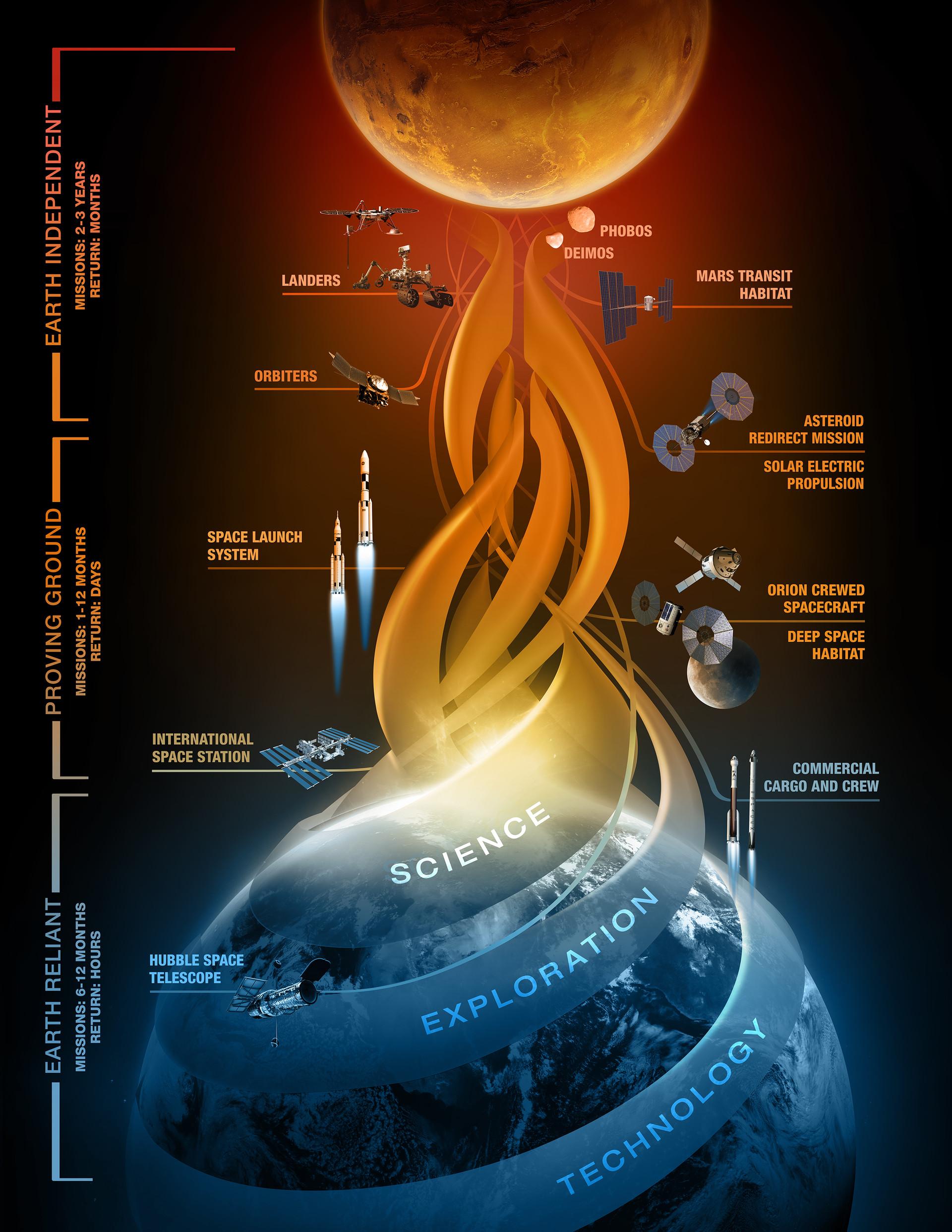 La NASA explica todos los detalles de su plan para enviar humanos a Marte