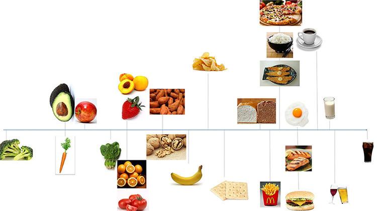 Derriban uno de los principales mitos sobre las dietas y la obesidad