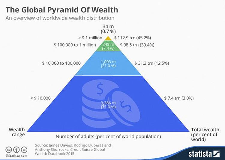 La pirámide global de la riqueza: ¿Cómo se distribuye la fortuna en el mundo?
