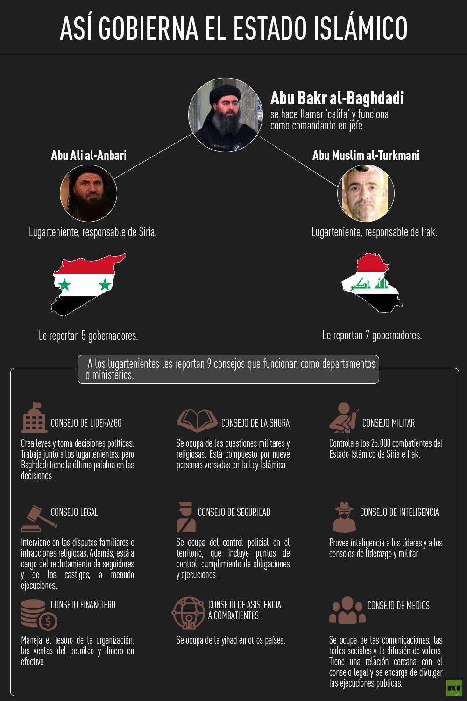 Infografía sobre el Estado Islámico