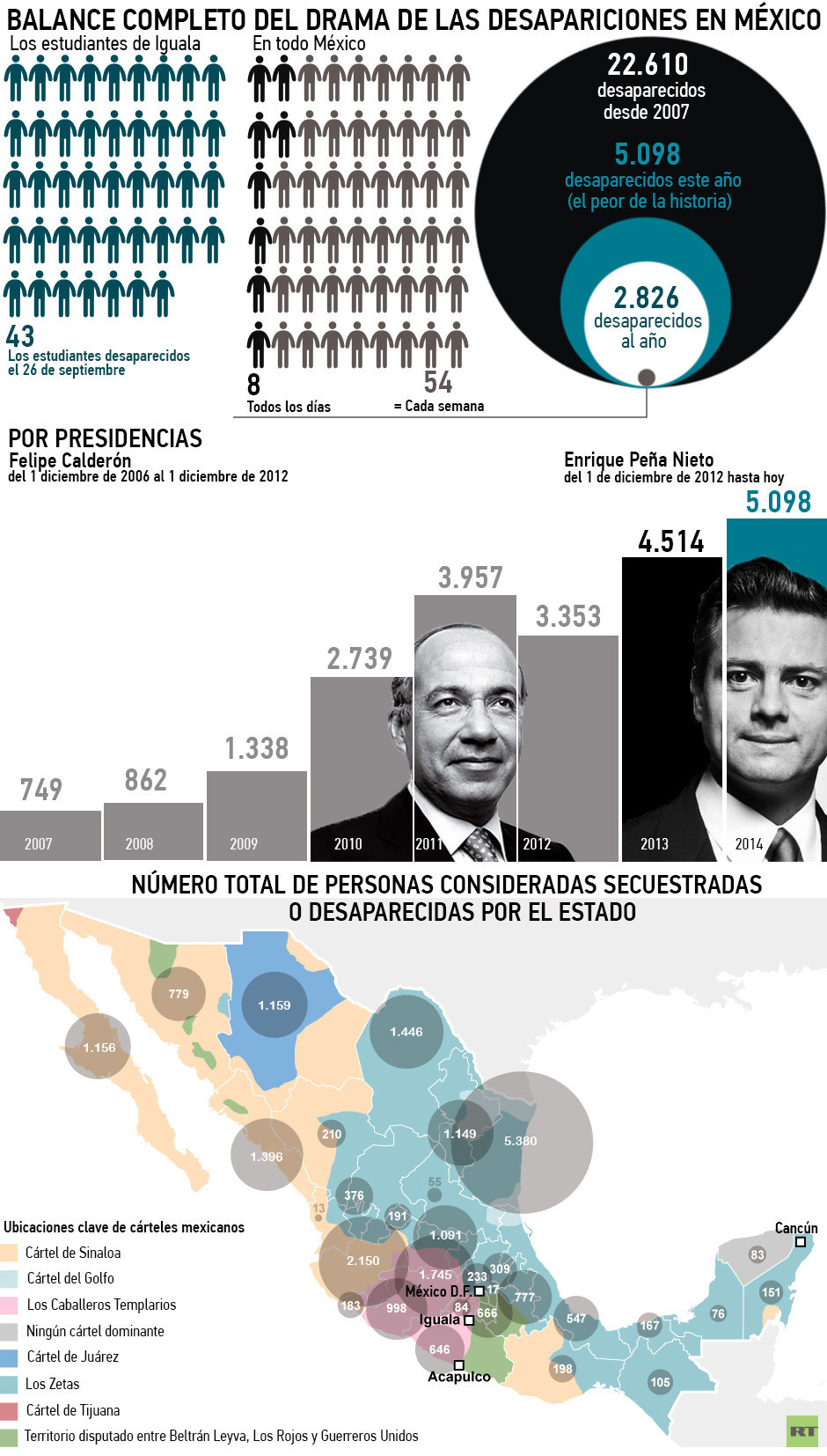 En la siguiente infografía se puede observar la situación de las desapariciones en México a finales de 2014.