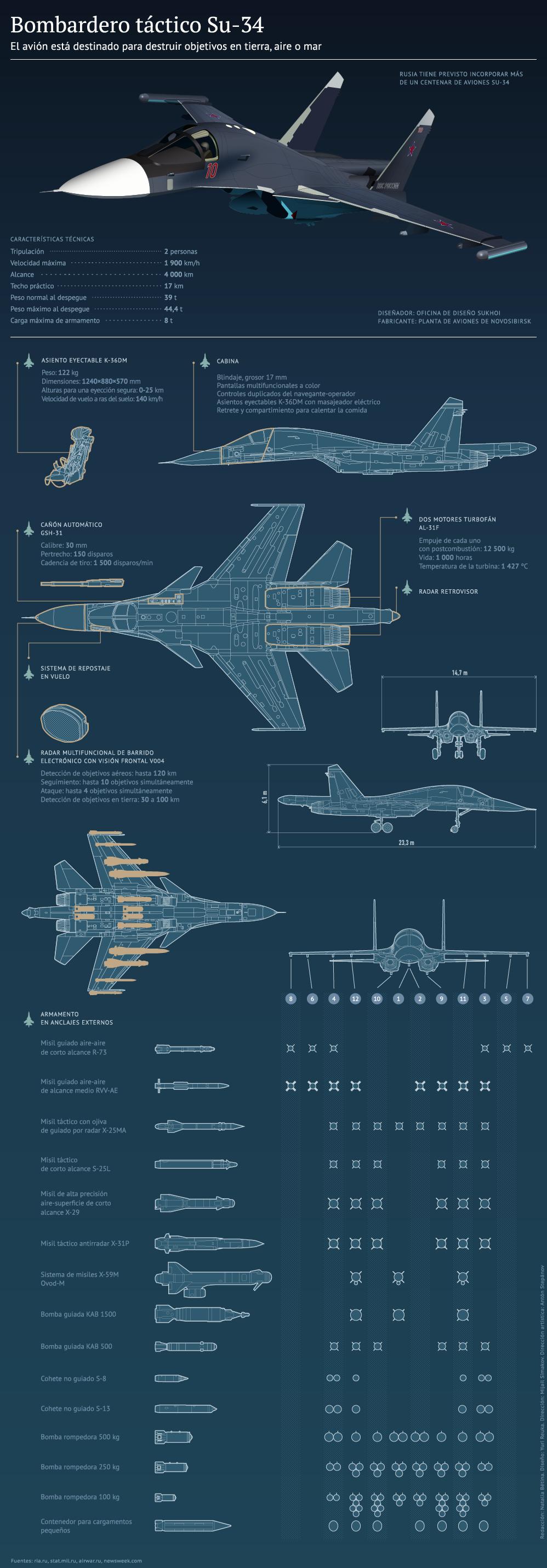 Infografía sobre Su-34